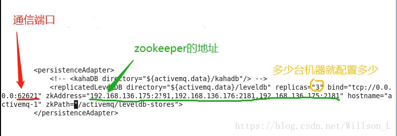 5 ActiveMQ-Zookeeper master and slave build - Programmer Sought