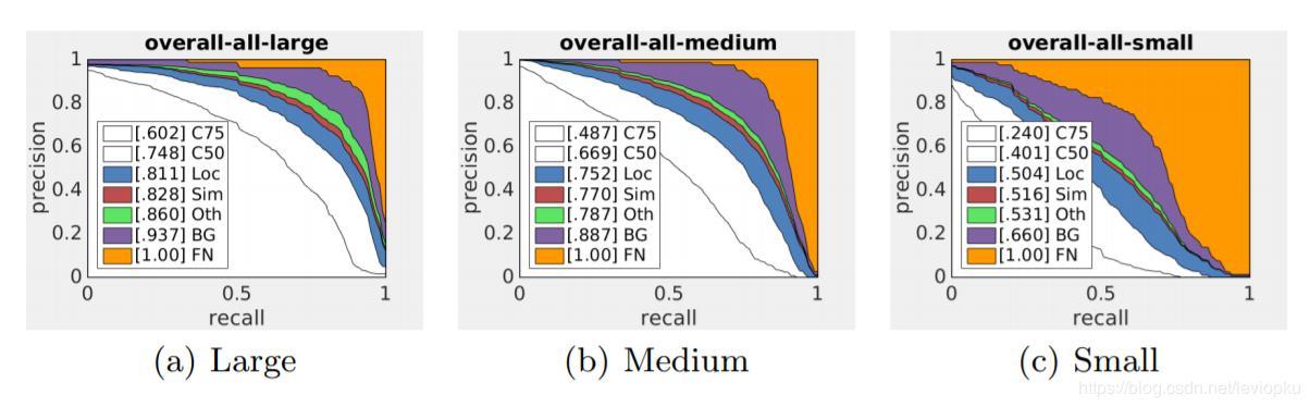 SOD-MTGAN: Small Object Detection via Multi-Task Generative