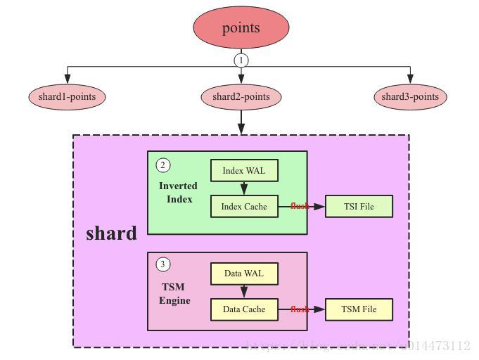 Influxdb data write - Programmer Sought
