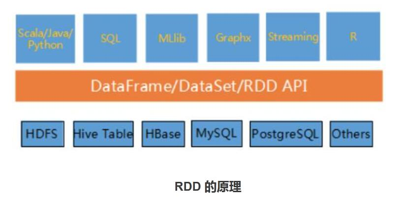 Spark's RDD principle and introduction of 2 0 features