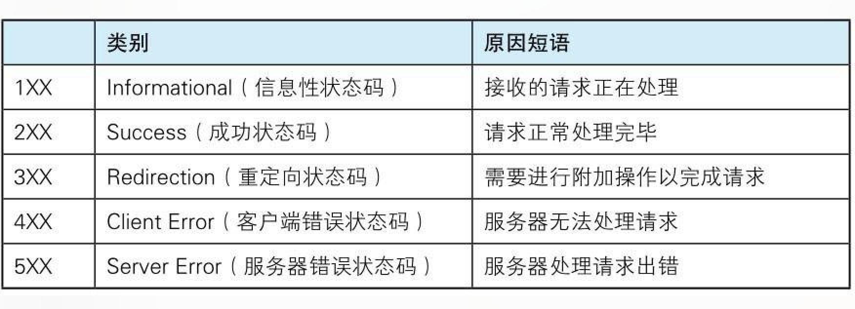 HTTP return status code, and 14 common status codes