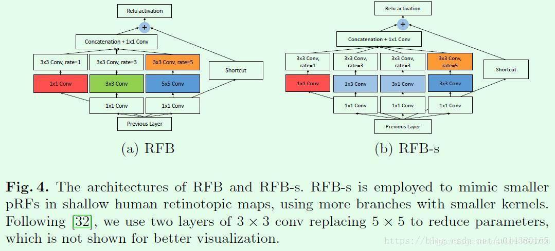 FASTER RCNN development history - Programmer Sought