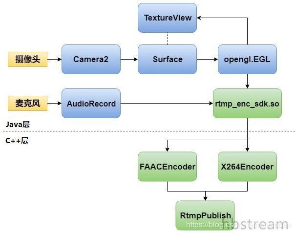 Android streaming media development road 2: NDK C++ development