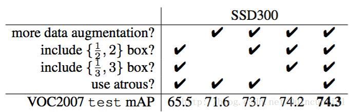 Target Detection SSD (2015) - Programmer Sought