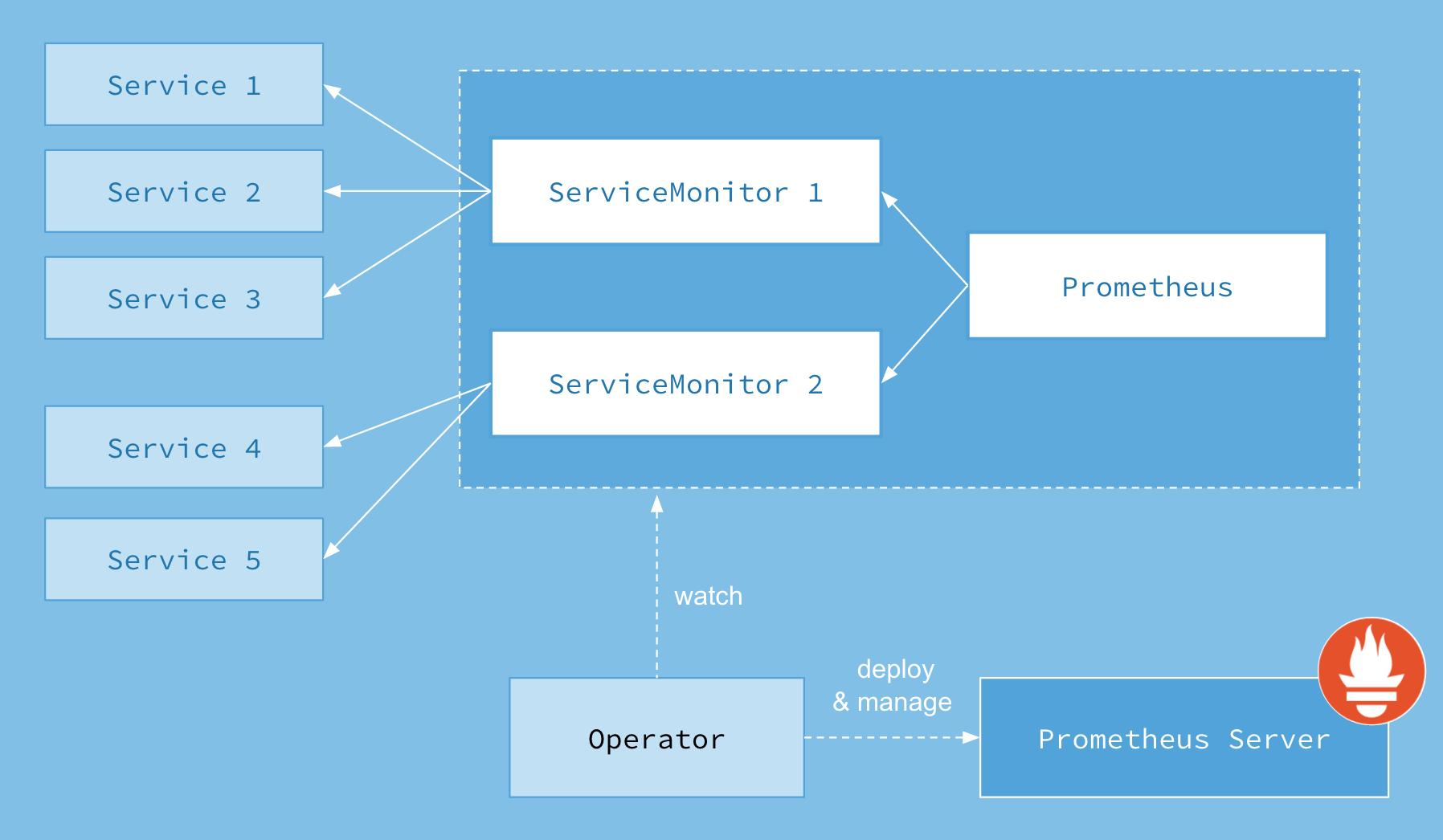 Kubernetes' more elegant monitoring tool Prometheus Operator