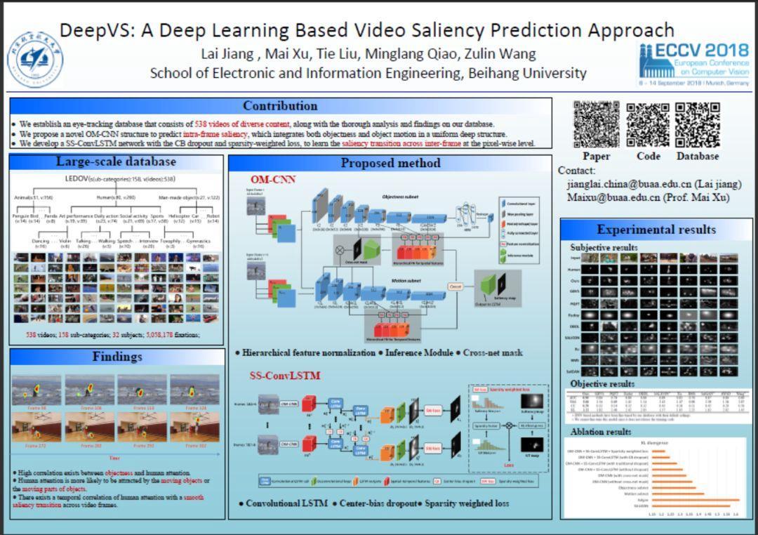 Interpretation of ECCV 2018 Paper | DeepVS: Video saliency