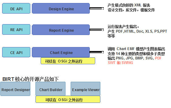 Thirteen, BIRT report engine API and report API - Programmer