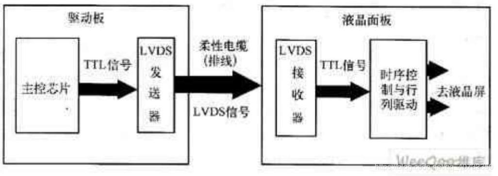 Dvp  Lvds And Mipi
