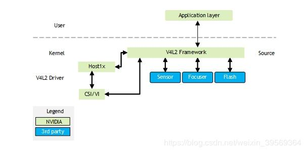 Hardware codec acceleration on CTX interface CSI interface