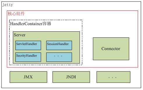 Detailed web container - Jetty and Tomcat are weak and weak