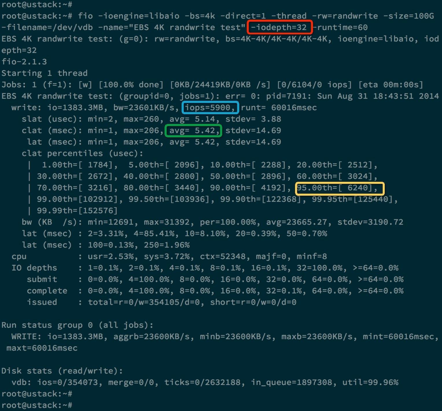 Disk performance indicators - IOPS, throughput and testing