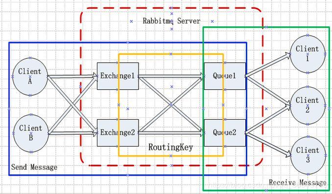 RabbitMQ Principles and Applications - Programmer Sought