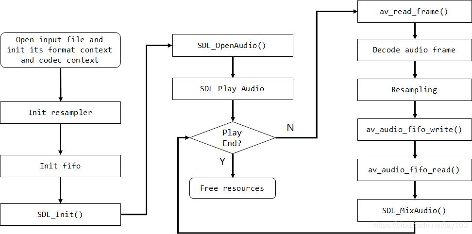 Audio playback via FFmpeg - Programmer Sought