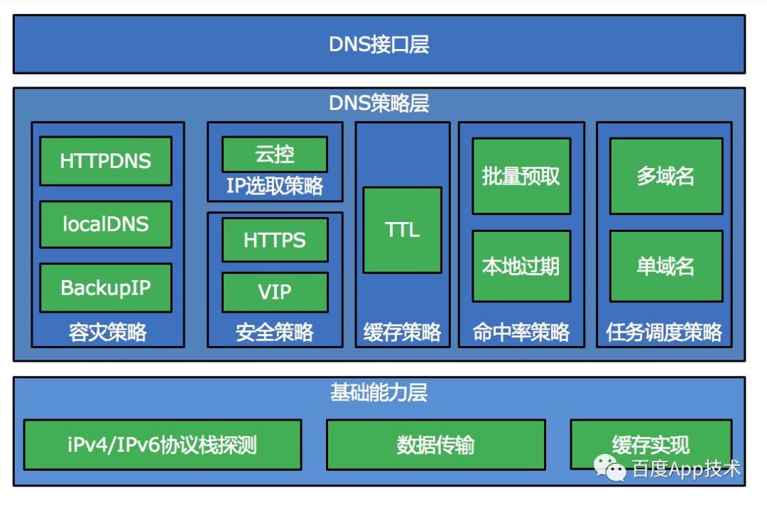 Baidu App Network Deep Optimization Series (1): DNS