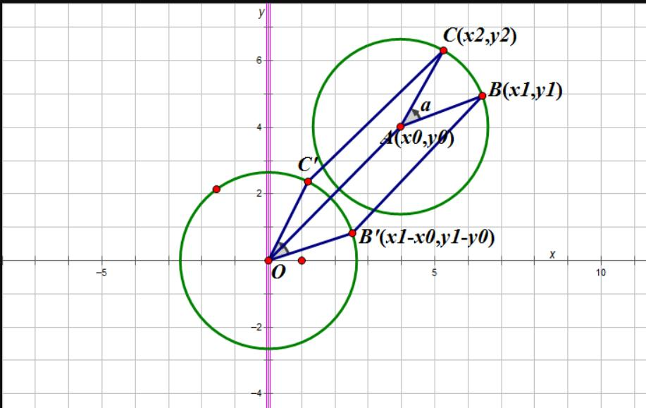 Calculate The Coordinates Of A Point After Rotating It By A Angle Around A Fixed Point And Derive Programmer Sought Y > x so, with the help of statement 1, our original target question is (x+1)/(y+1) > x/y ? programmer sought