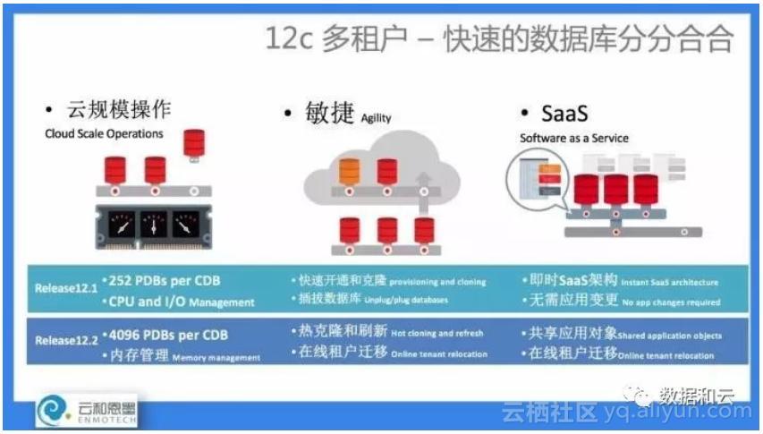 New in Oracle 18c: Multi-tenant fleet CDB Fleet (with PPT