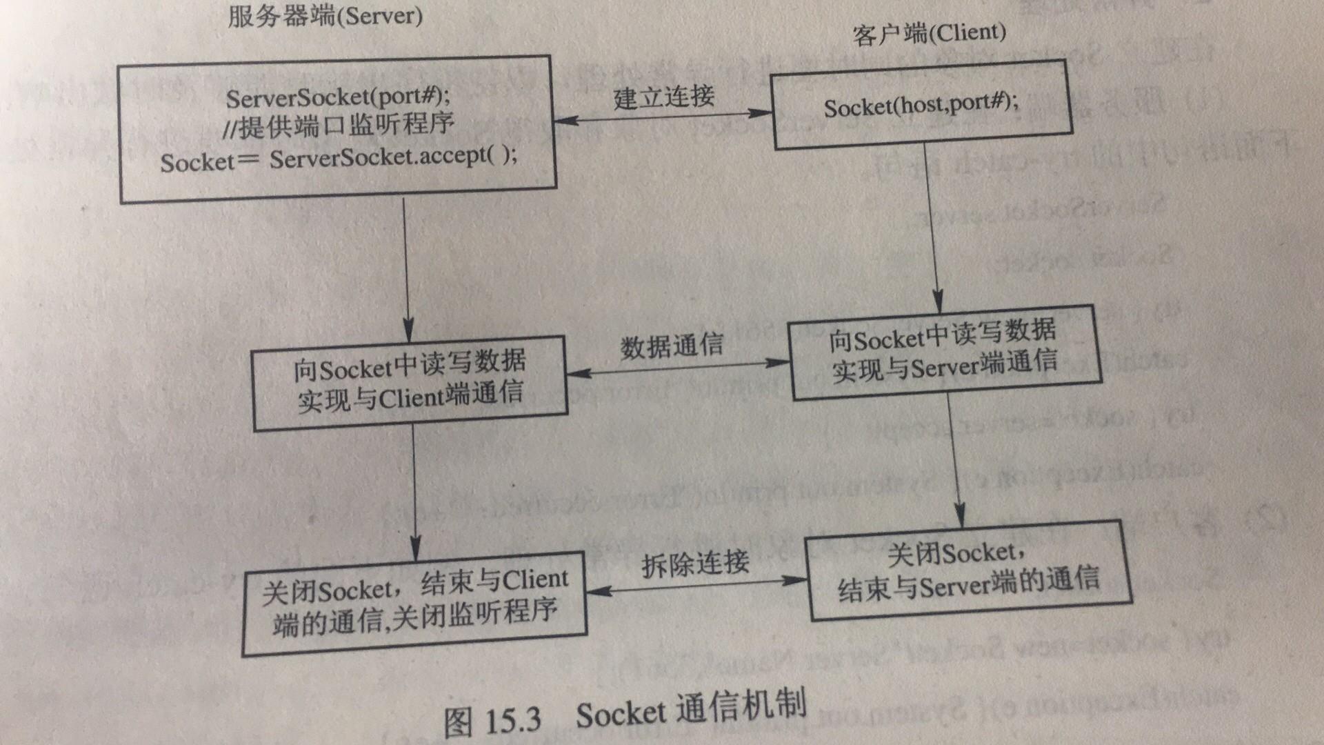 Socket programming java implementation - Programmer Sought