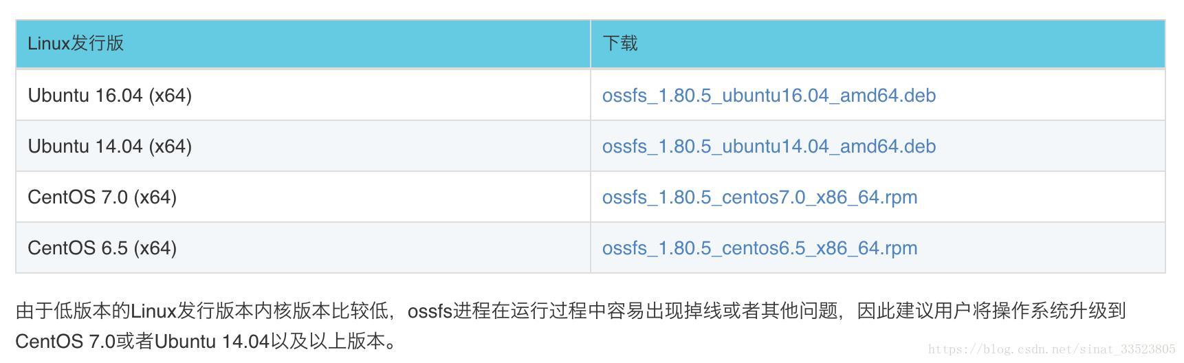 Alibaba Cloud] ECS uses Ossfs to mount OSS storage