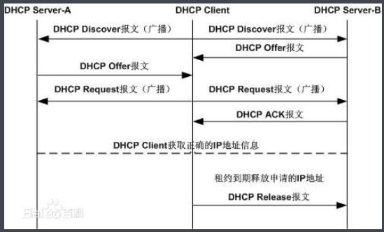 Dhcp Dynamic Host Configuration Protocol Working Principle And Process Programmer Sought