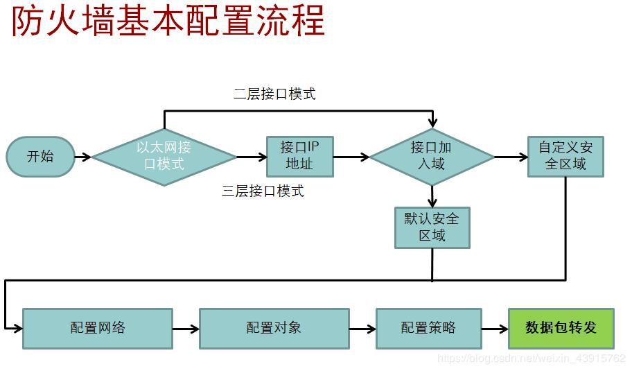 Huawei eNSP firewall basic configuration command