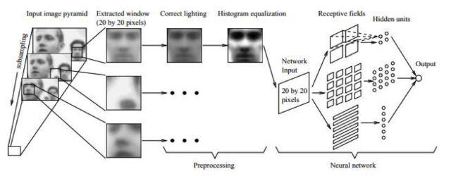 A Survey of Face Detection Algorithms - Programmer Sought