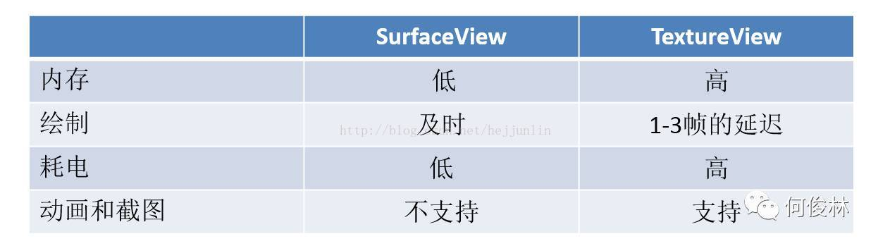 Video display frame display control SurfaceView and