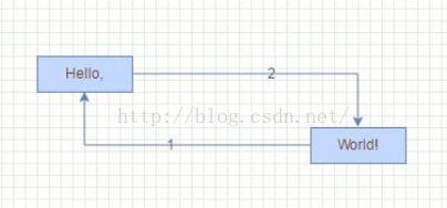 Mxgraph advanced (three) Web drawing - mxGraph project actual combat