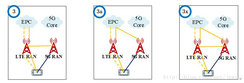 3GPP 5G architecture evolution - Programmer Sought