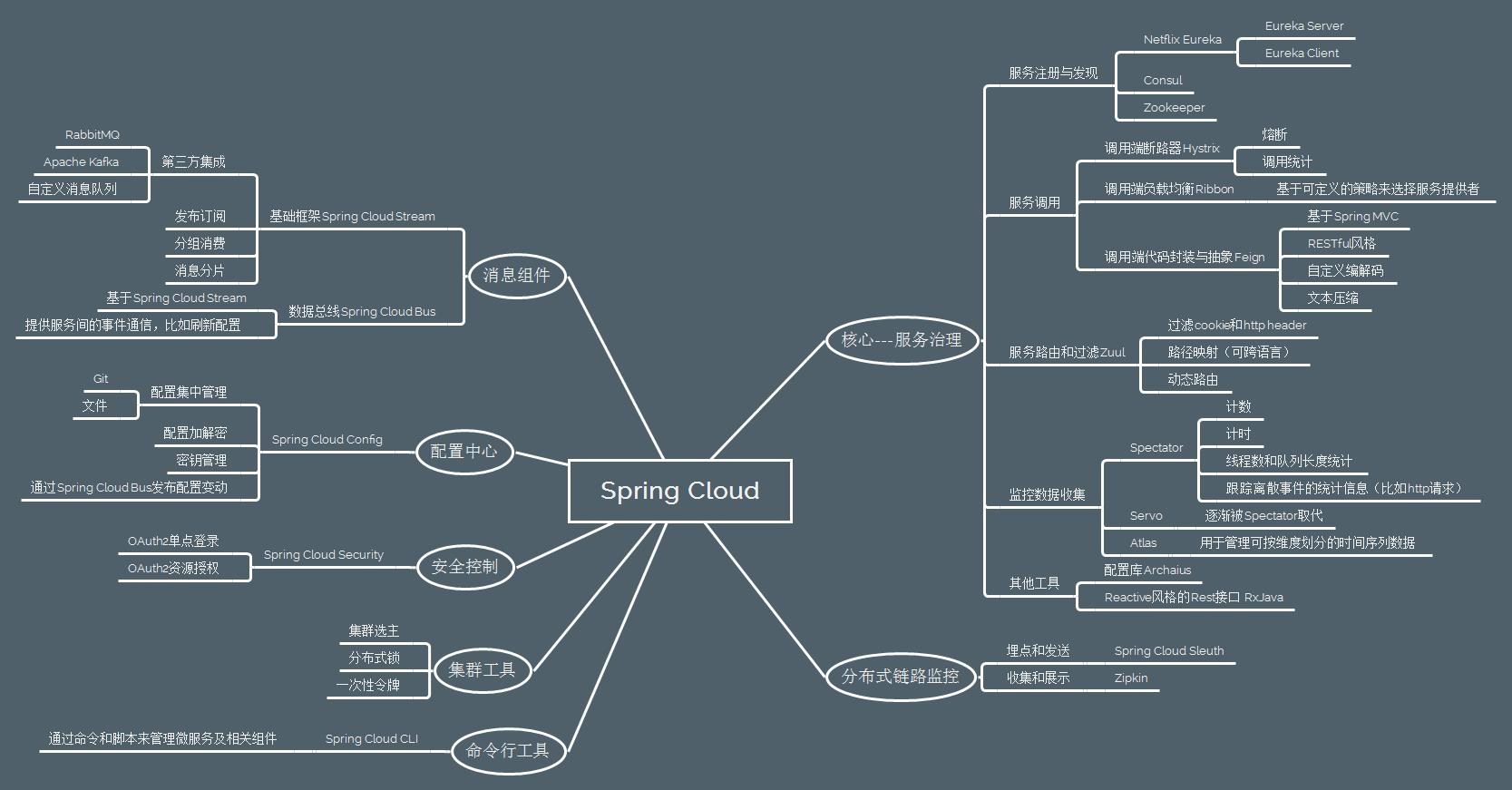 Java micro-service springCloud and Dubbo selection