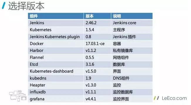 Building a cluster practice based on Kubernetes Jenkins - Programmer