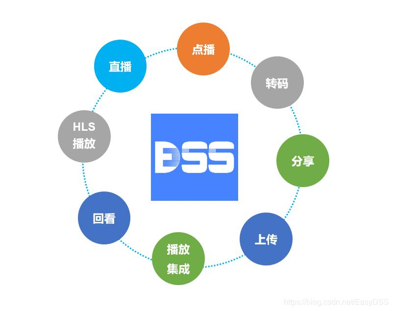 EasyDSS high performance RTMP, HLS (m3u8), HTTP-FLV