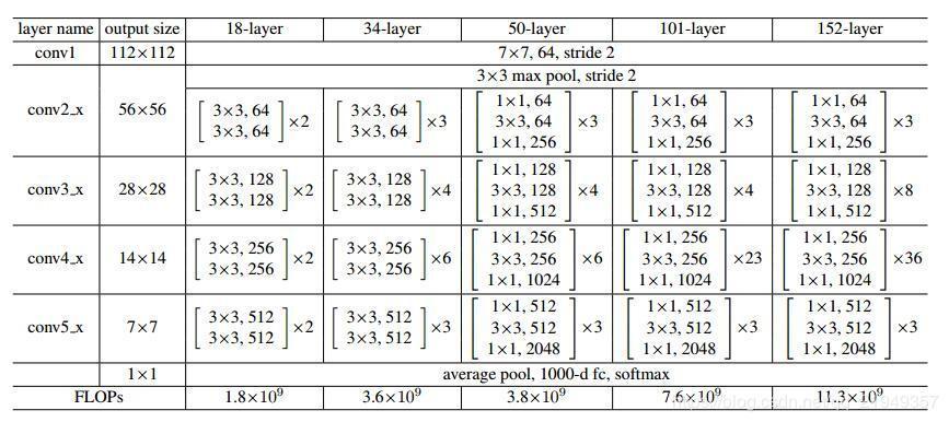 Semantic segmentation paper reading: Deeplab v2 - Programmer