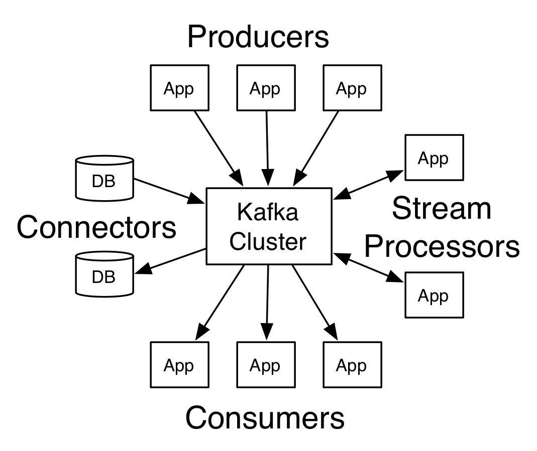 Building Python's Kafka and Spark environment on mac