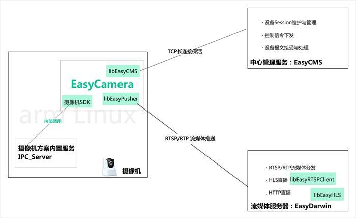 EasyDarwin open source streaming platform - Programmer Sought