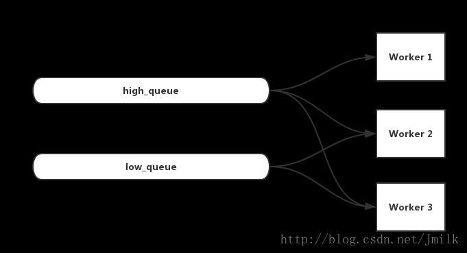 Practice of Django distributed task queue celery